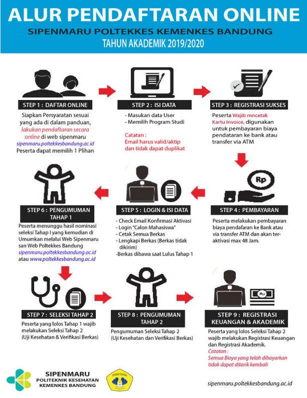 alur pendaftaran PMDP Poltekkes Bandung