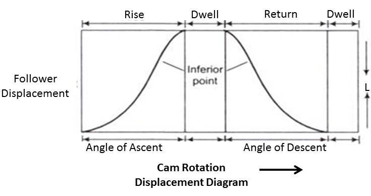 Cam Terminology and Displacement Diagram ~ mech4study