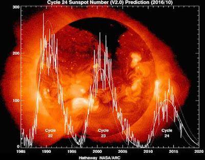 Sunspot forecast