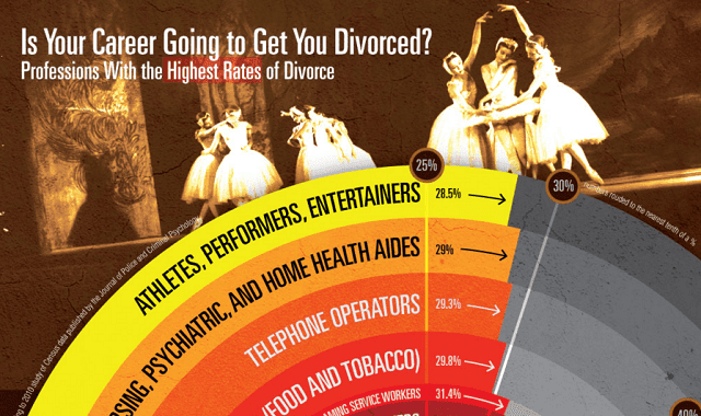 Is your career going to get you divorced?