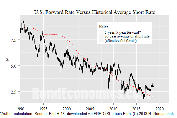 Chart: 5-Year Forward Versus Realised Rates