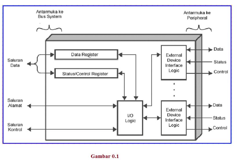 Gambar Dan Struktur Cpu - Gambar FGH