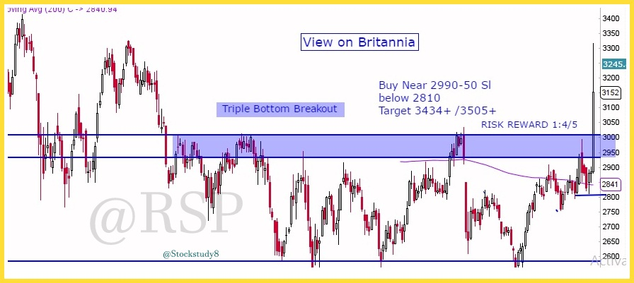 Double Bottom shows immediate support level of stocks (last 2 support levels). Stocks are expeted to give a bounce from their support levels. They may also consider to hover around their support level of some time, but if broken, a short call could be taken.