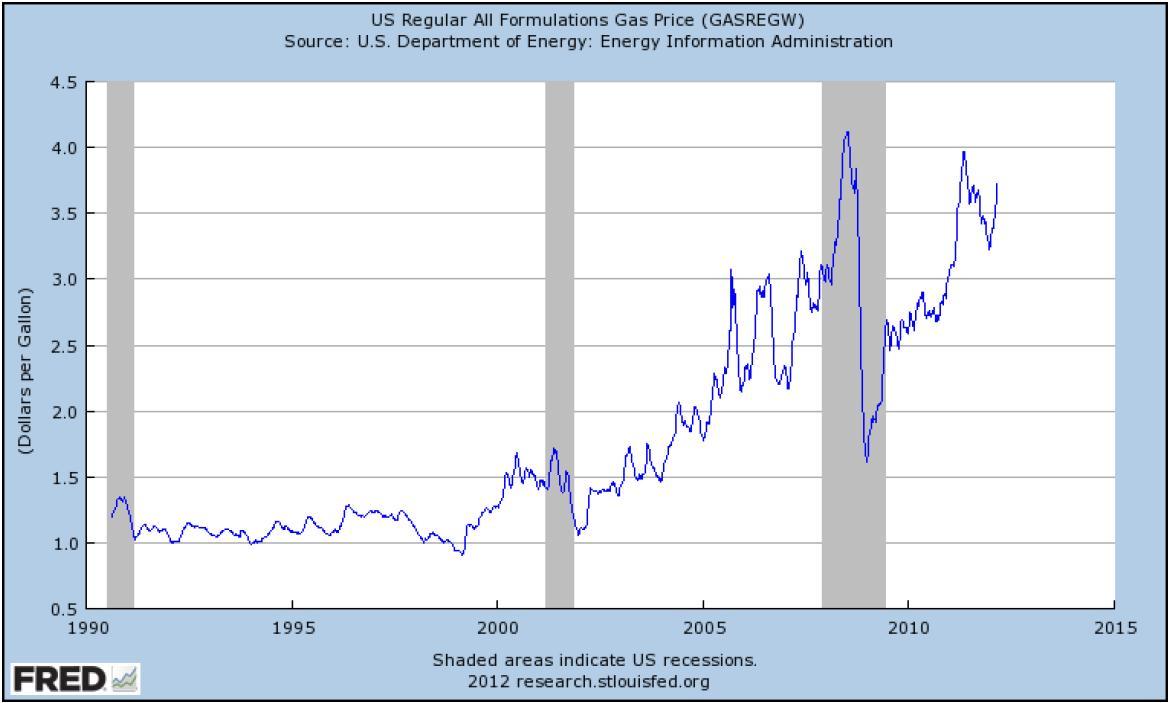Gas Prices St Louis >> Conversable Economist U S Gasoline Prices And Consumption