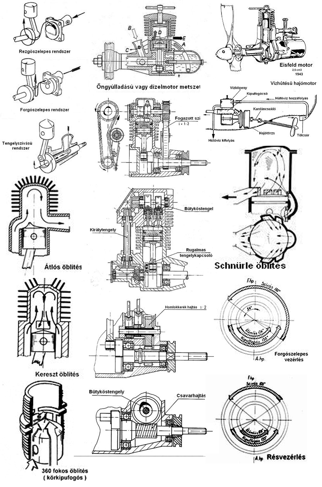 Jet Engine Cross Section With Labels, Jet, Free Engine