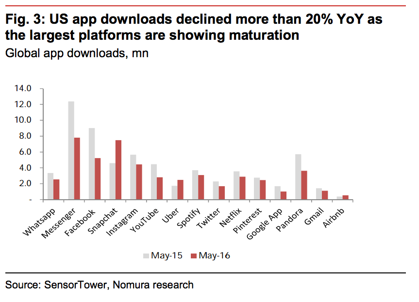 Digital Stats: App downloads are falling