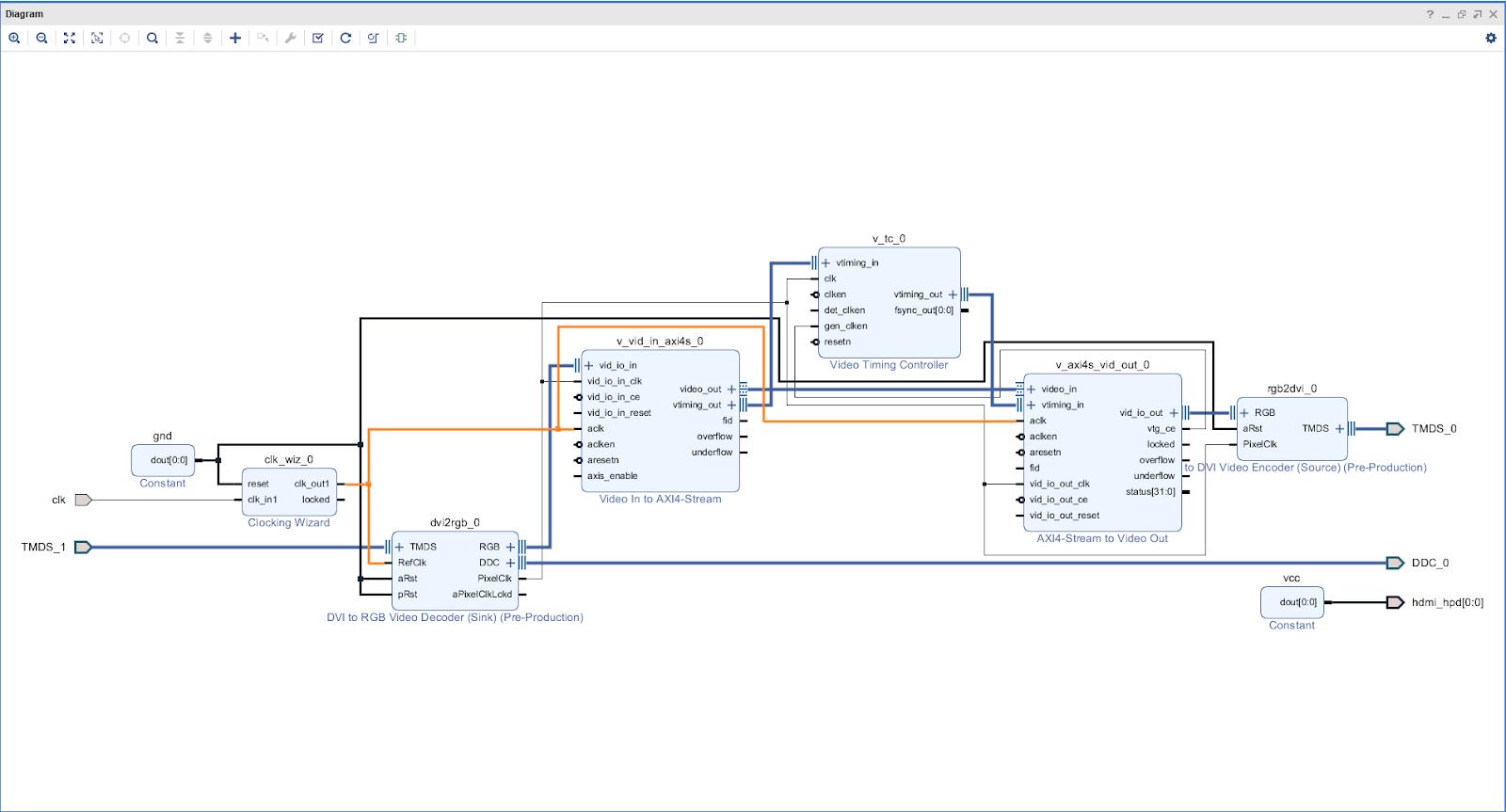 Shts!: ZYBO Z7 (Z7-20)でHDMI Paththroughを作る(IP使用)