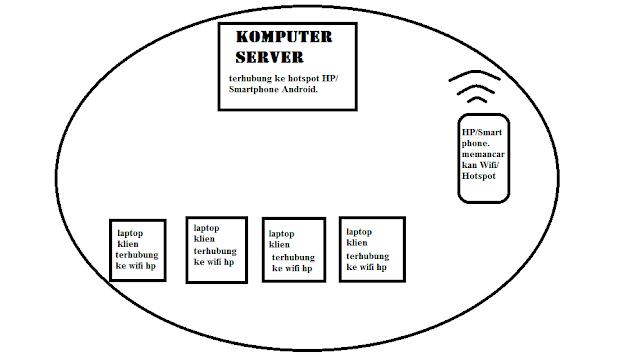 Cara Mengisi e-Rapor dan MPD Dengan Banyak Laptop atau Komputer