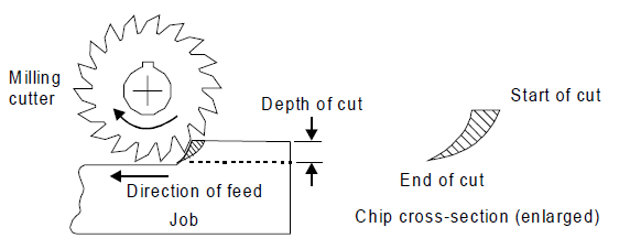 down milling is also called, down milling is also called climb milling, down milling operation, down milling is called, down milling chip thickness, down milling is also called indiabix, down milling definition, down milling vs climb milling, down milling disadvantages, down milling wiki, down milling, down milling process, down milling machine, down milling and up milling, down milling also called, down milling advantages, down milling adalah, down milling is also known as, milling down 22.5 alcoas, up milling dan down milling adalah, down cut milling, downhold milling clamp, up cutting down cutting milling, up milling and down milling comparison, advantages of down cut milling, climb down milling, up down milling difference, up milling and down milling diagram, down milling dict, explain down milling, why is down milling generally avoided, down hole milling tools, milling down heads, down milling is the process in which, down milling image, why down milling is preferred for accurate machining, down milling traduzione italiano, up and down milling machine, up milling and down milling method, up milling and down milling nptel, up and down milling operation, down milling or climb milling, advantages of down milling, disadvantages of down milling, definition of down milling, milling down pistons, up and down milling pdf, up and down milling ppt, pengertian down milling, ramp down milling, milling down semi wheels, up milling and down milling surface finish, milling step down, top down milling, down milling up milling, down milling vs up milling, up milling and down milling video, milling down wheels, milling down 22.5 wheels
