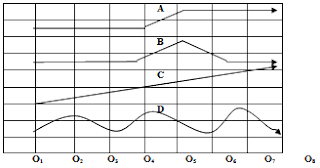 Grafik Times Series, desain eksperimen