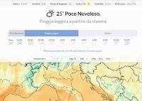 Che tempo fa? le previsioni meteo ora per ora sul sito Darksky