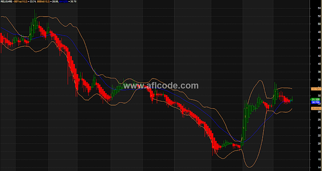Intraday Heikin Ashi With Bollinger Band