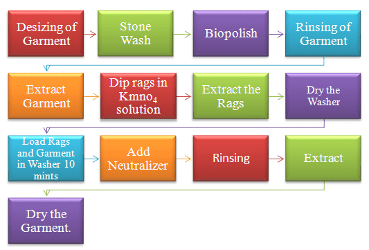 Flow Chart of Random Wash
