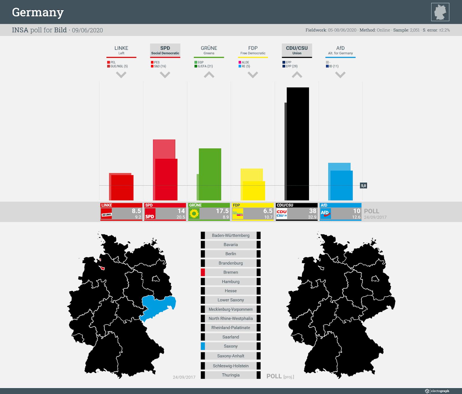 GERMANY: INSA poll chart for Bild, 9 June 2020