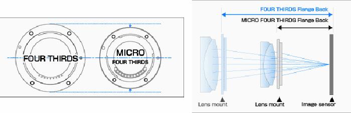 Разница в байонетах Four Thirds и Micro Four Thirds