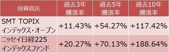 SMT TOPIXインデックス・オープンとニッセイ日経225インデックスファンドの騰落率