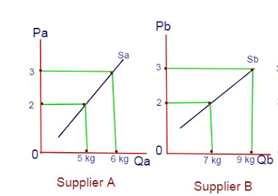 Individual supply curves