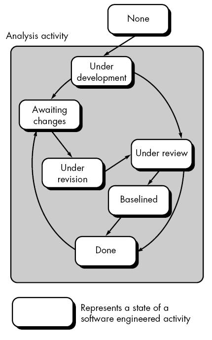 Software Engineering The Concurrent Development Model Best Online Tutorials Source Codes Programming Languages