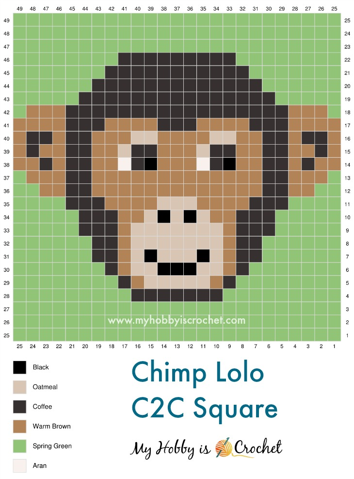 Chimp Lolo C2C Graph