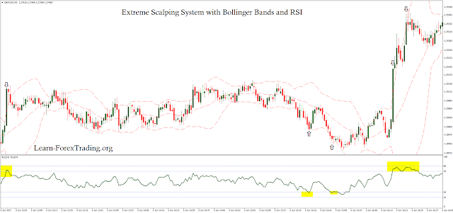 Extreme Scalping System with Bollinger Bands and RSI