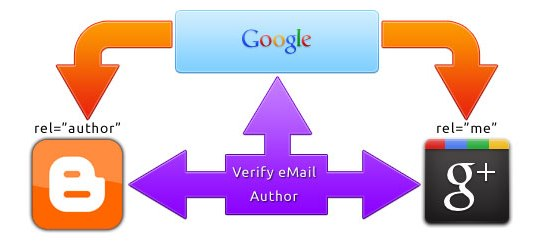 Konsep Dasar Membuat Author Rich Snippet Google Plus