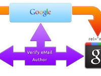 Membuat Author Rich Snippet Google Plus