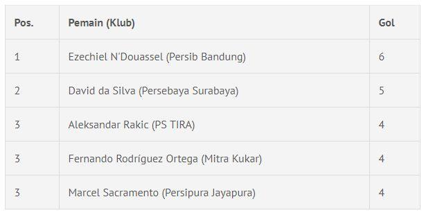Daftar Top Skor Liga 1 2018 Hingga Minggu (21/4/2018)