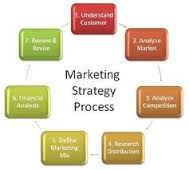 Strategi Promosi Terbaik Meningkatkan Penjualan Pada Bisnis Perusahaan