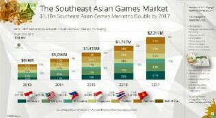 pangsa pasar game di dunia