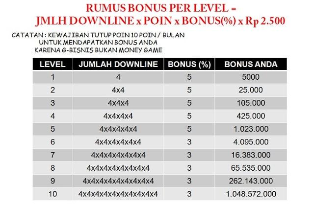 perhitungan bonus unilevel g-bisnis