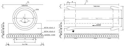 Gorong - Gorong atau Pipa Beton Bertulang (RCP)