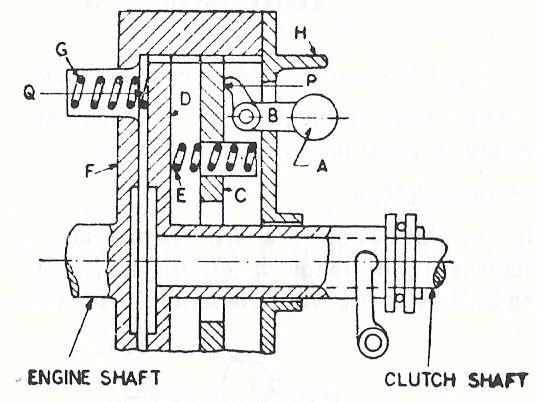 centrifugal clutch automotive transmission rh srmncrauto blogspot com