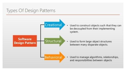 Algorithms Forum Design Patterns Software Design Pattern