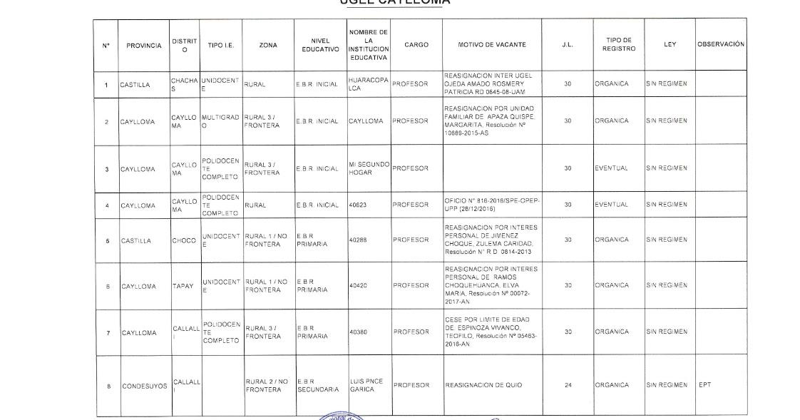 Plazas vacantes para contrato docente 2017 ugel caylloma for Plazas docentes 2017