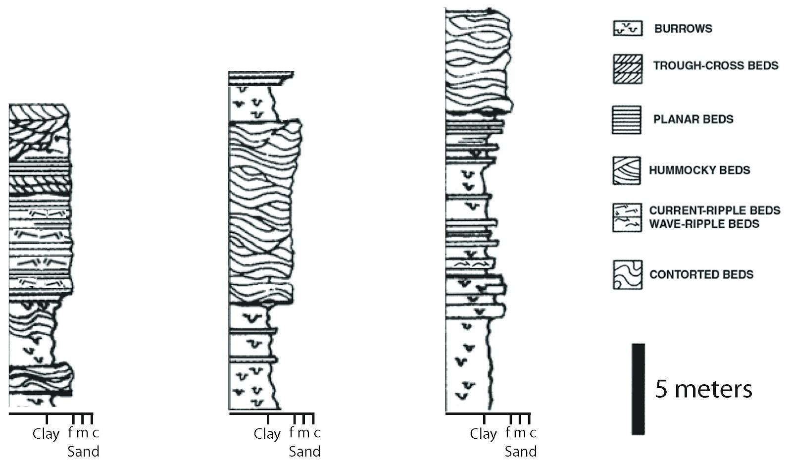 Dawn S Sed Strat Lecture Notes Interpreting Stratigraphic