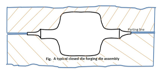 Design Consideration For Forging Dies