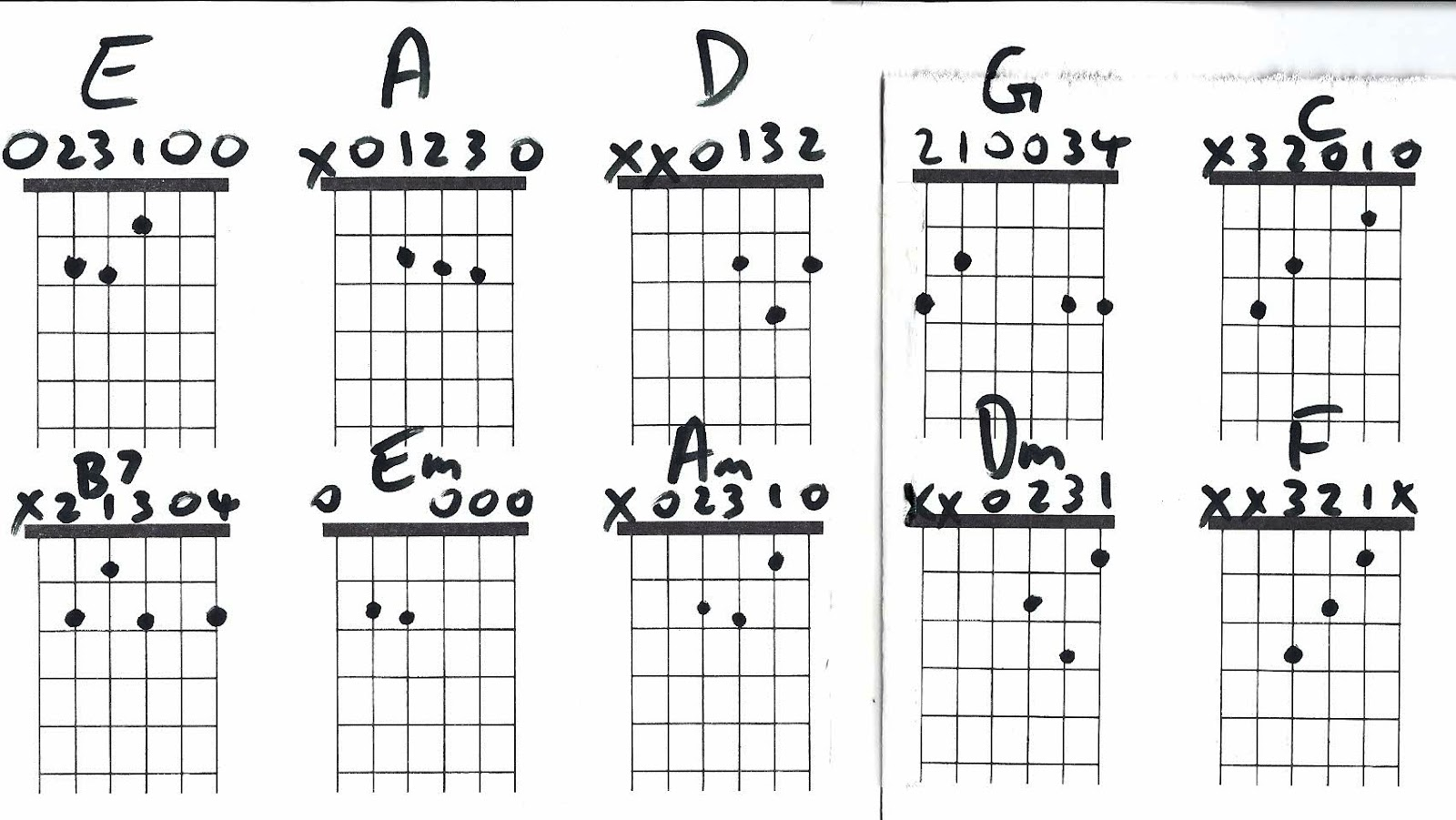Guitar Chords Lynyrd Skynyrd