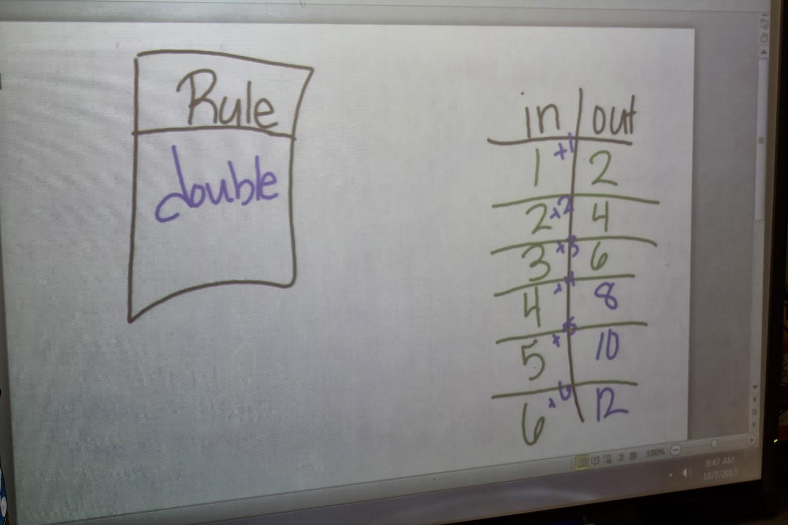 The Razzle Dazzle Classroom Monster Math Function Machine