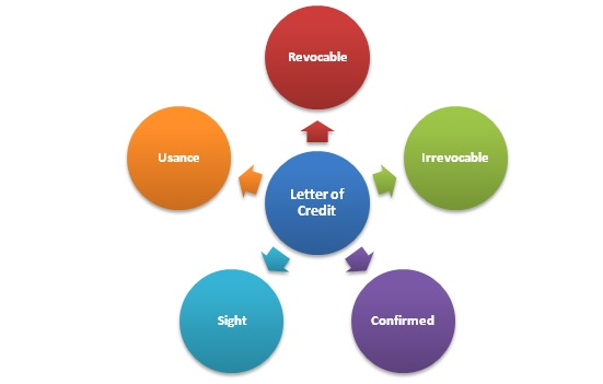 LC types, main types of letter of credit, what is LC