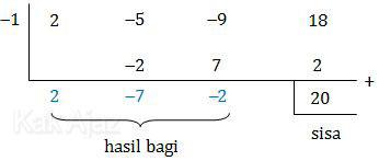 Suku banyak f(x)  dibagi (x + 1), cara horner, skematik