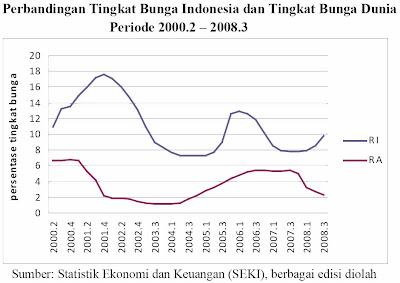 Perbandingan Tingkat Bunga Indonesia dan Tingkat Bunga Dunia Periode 2000.2 – 2008.3