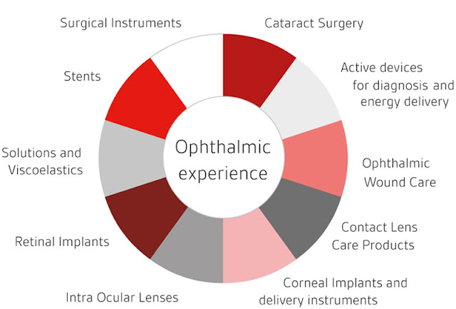 ophthalmic devices