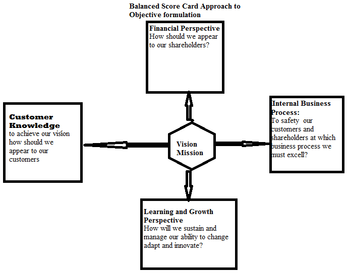 Managepedia: Goals and objectives in Strategic Management
