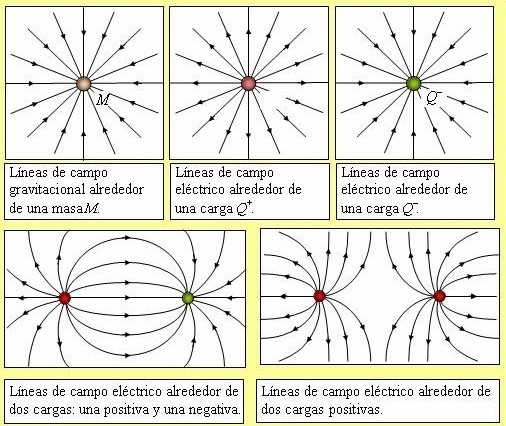EL FÍSICO LOCO: Líneas de campo eléctrico