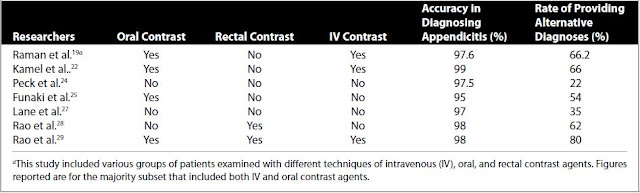 appendisitis contrast table