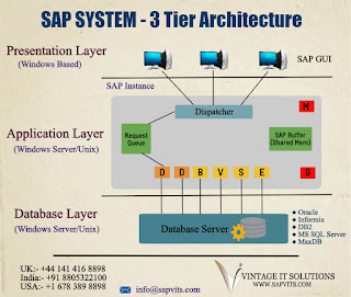 SAP 3-Tier Architecture