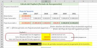 Cálculo del PayBack o del Periodo de Recuperación en Excel.