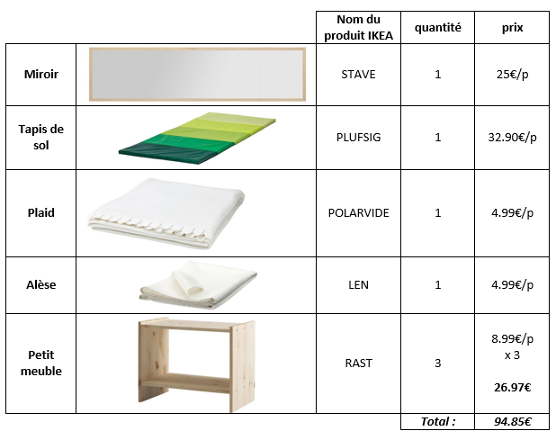 am nager l 39 espace nido moindre co t avec ikea le nido. Black Bedroom Furniture Sets. Home Design Ideas