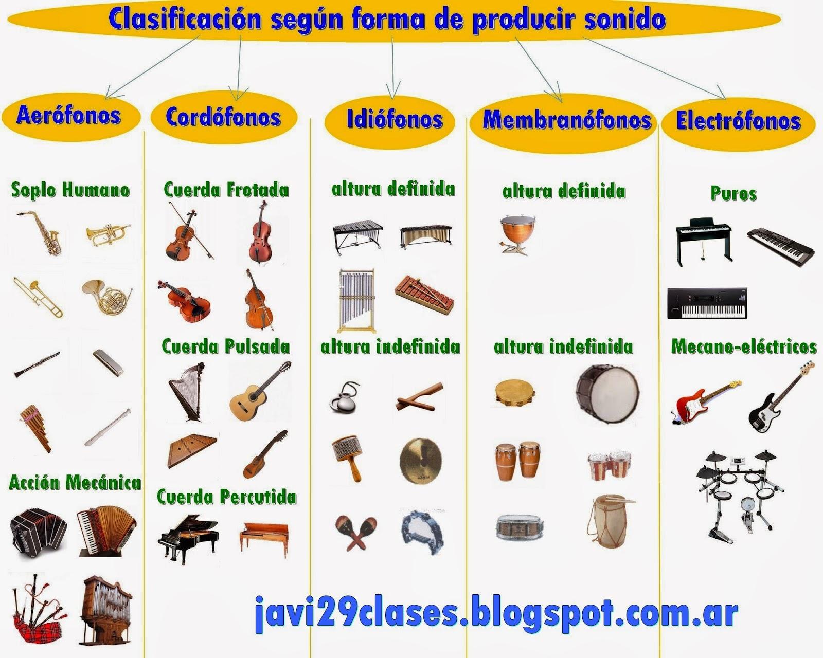Clasificación moderna de instrumentos musicales segun forma de producir sonidos
