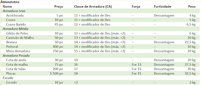 Tabela de armaduras - D&D 5e